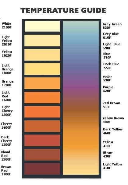 temp-chart-steel