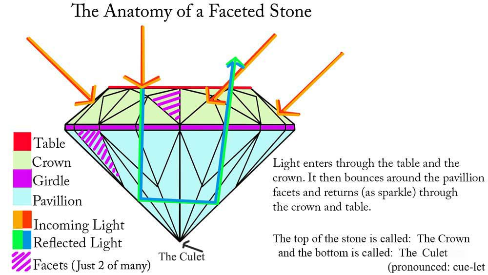 anatomy-of-a-faceted-stone