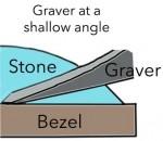 Graver-angle
